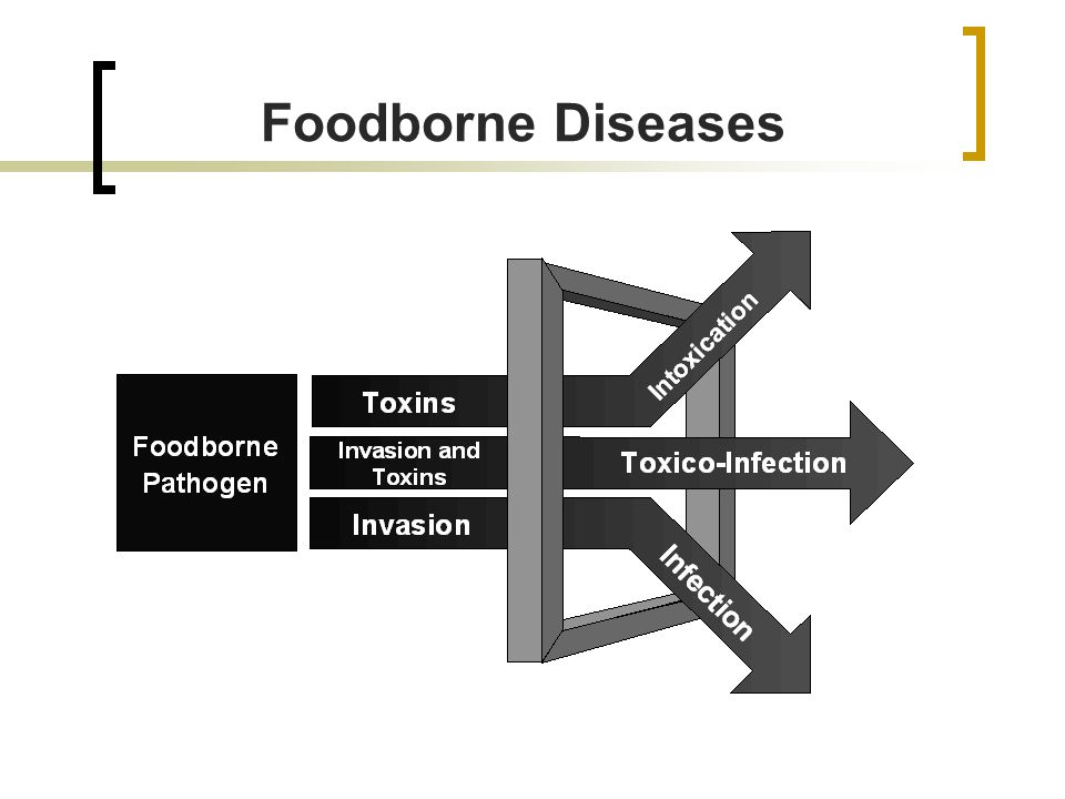 Foodborne Diseases Intoxication – Ingestion of toxins present in the food.