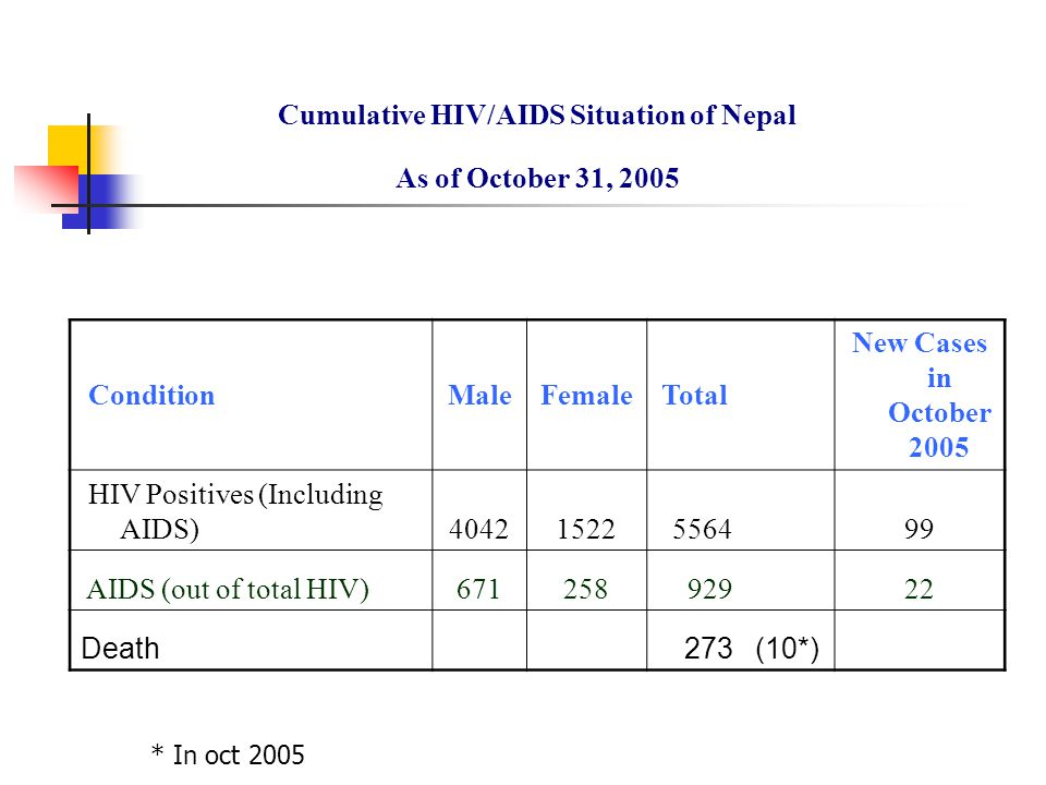 Cumulative HIV/AIDS Situation of Nepal