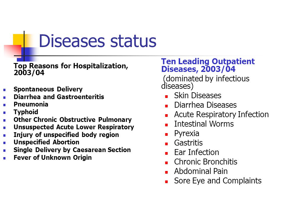 Diseases status Ten Leading Outpatient Diseases, 2003/04