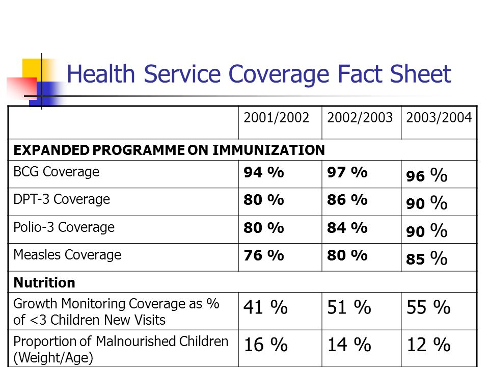 Health Service Coverage Fact Sheet