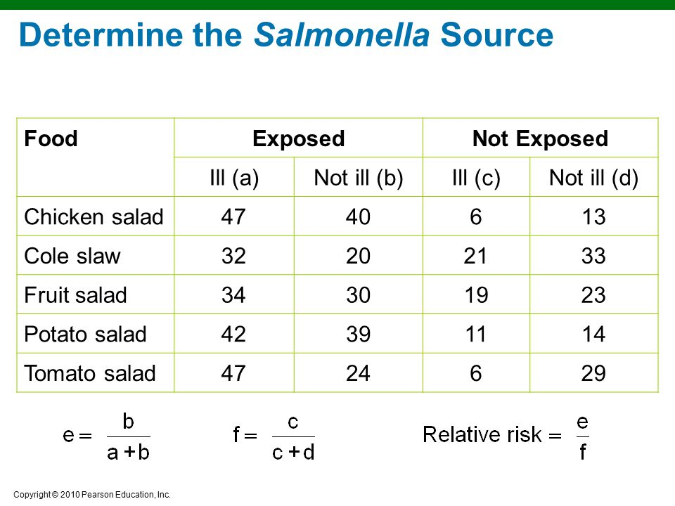 Determine the Salmonella Source