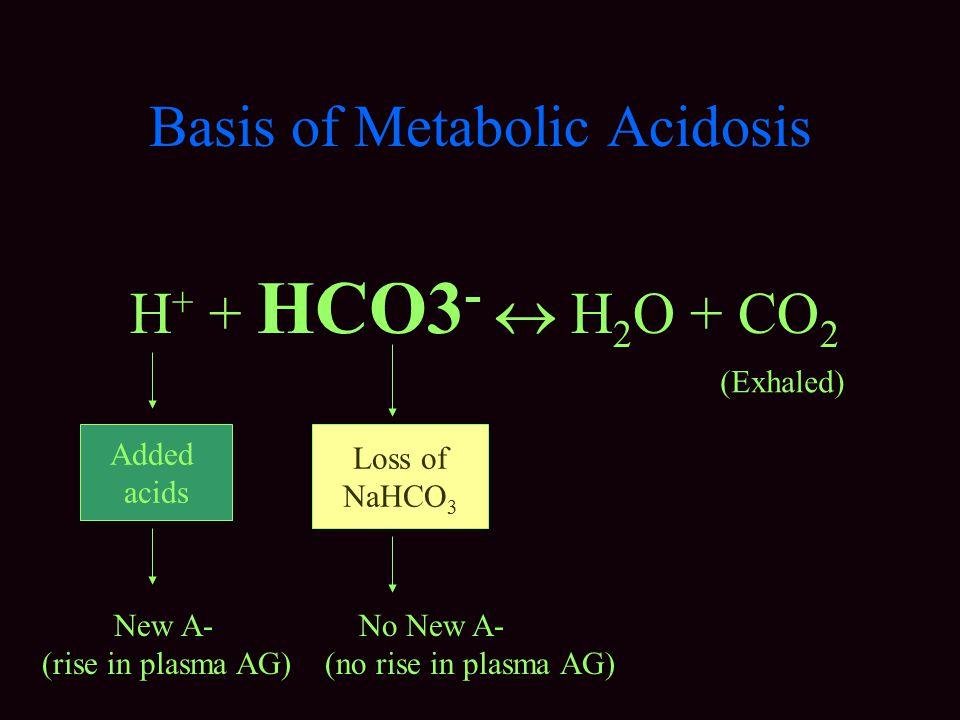 Basis of Metabolic Acidosis
