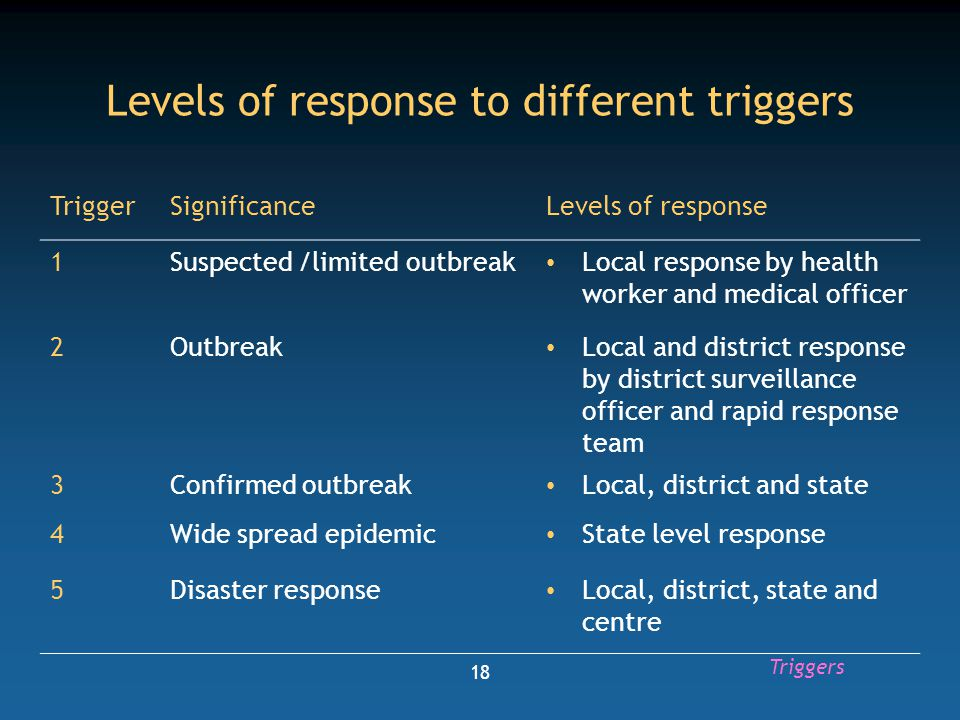 Levels of response to different triggers