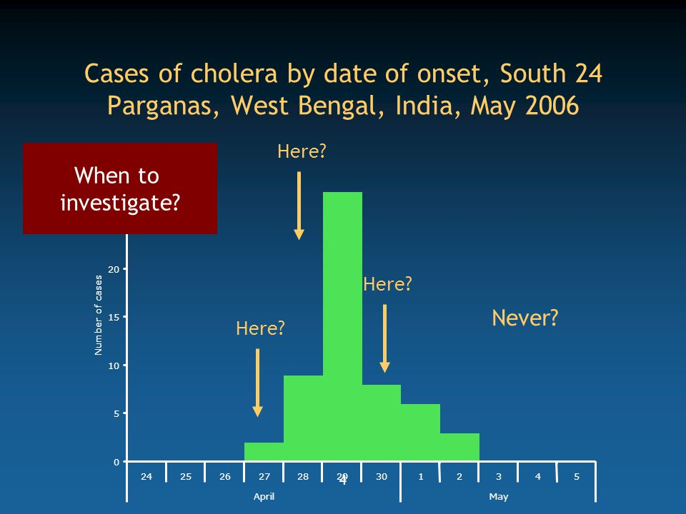 Cases of cholera by date of onset, South 24 Parganas, West Bengal, India, May 2006