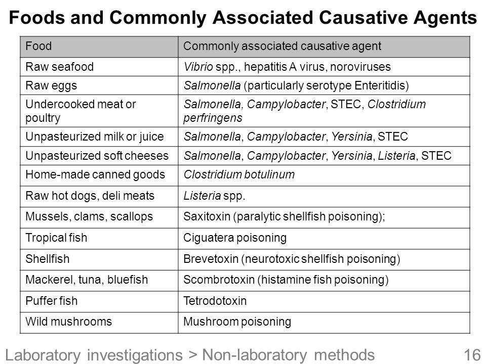 Foods and Commonly Associated Causative Agents