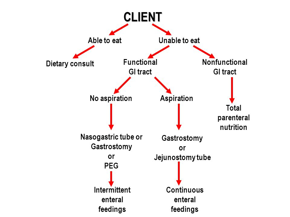 CLIENT Able to eat Unable to eat Dietary consult Functional GI tract
