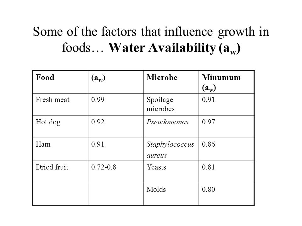 Some of the factors that influence growth in foods… Water Availability (aw)