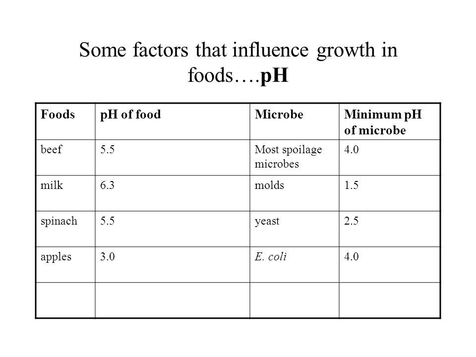 Some factors that influence growth in foods….pH