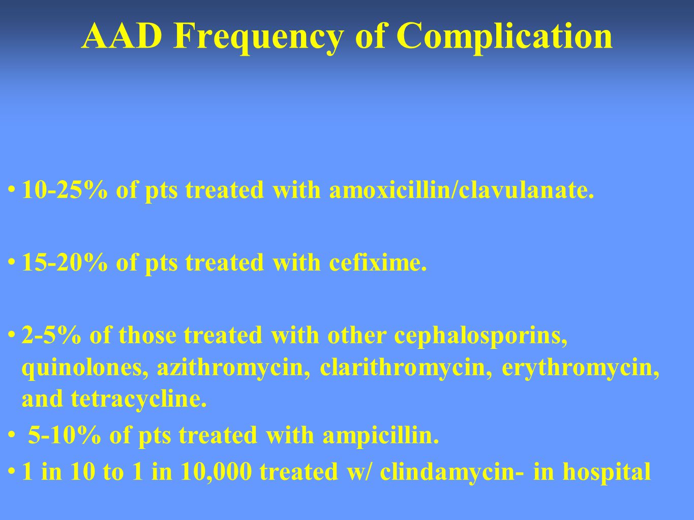 AAD Frequency of Complication