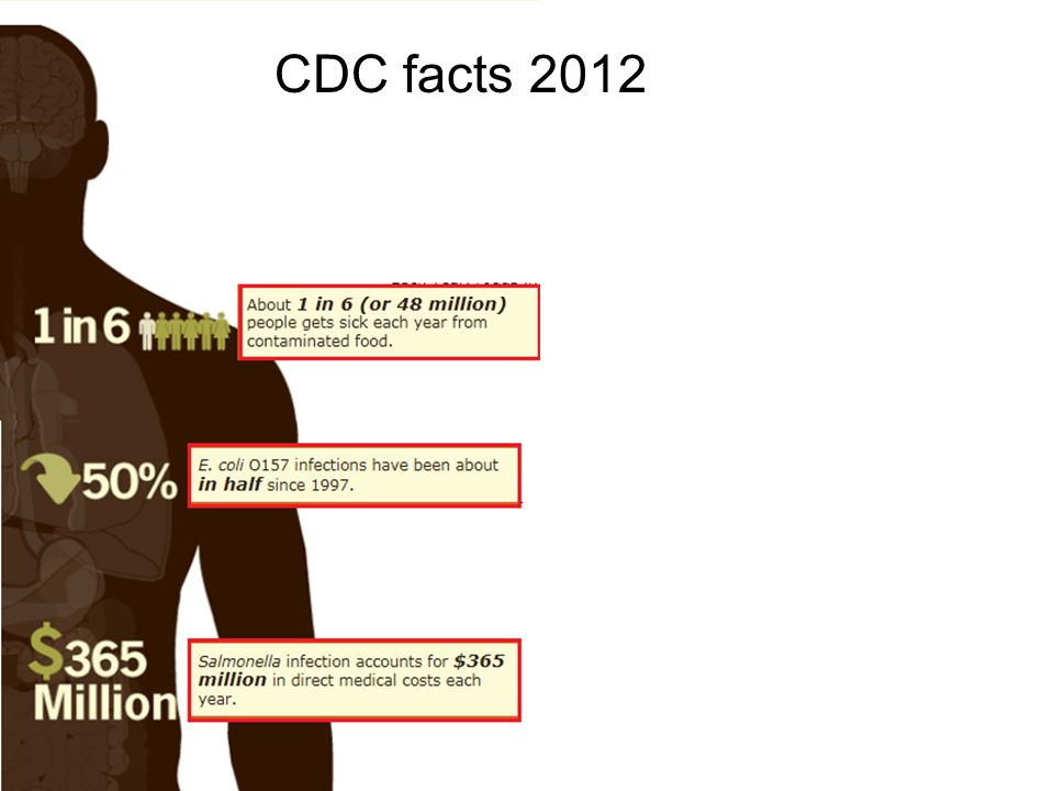 CDC facts 2012