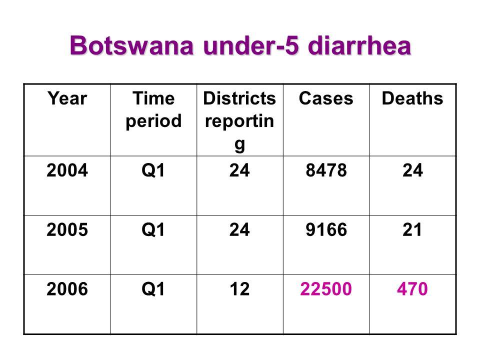 Botswana under-5 diarrhea