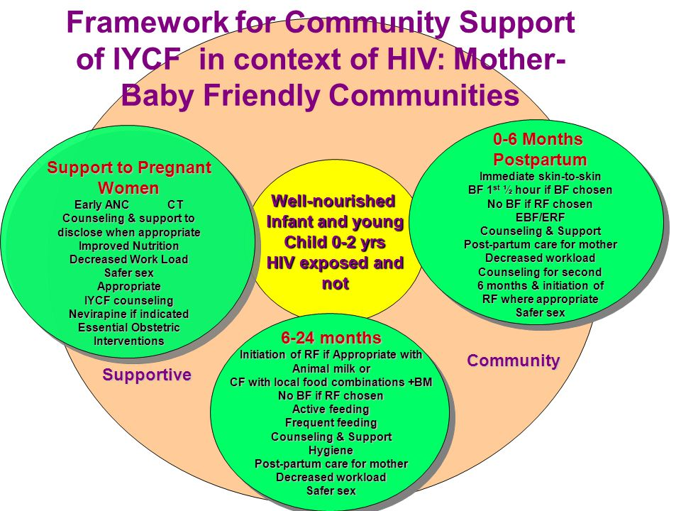 Framework for Community Support of IYCF in context of HIV: Mother-Baby Friendly Communities