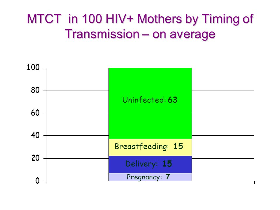 MTCT in 100 HIV+ Mothers by Timing of Transmission – on average
