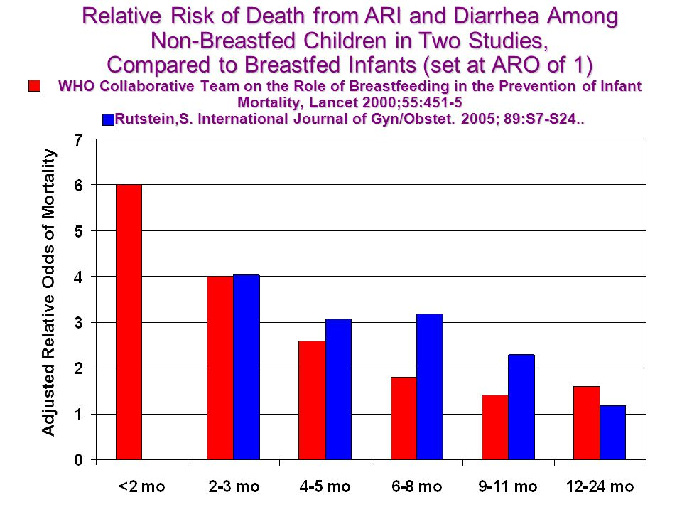 Relative Risk of Death from ARI and Diarrhea Among Non-Breastfed Children in Two Studies, Compared to Breastfed Infants (set at ARO of 1) WHO Collaborative Team on the Role of Breastfeeding in the Prevention of Infant Mortality, Lancet 2000;55:451-5 Rutstein,S. International Journal of Gyn/Obstet. 2005; 89:S7-S24..