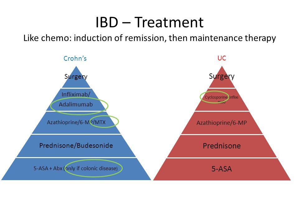 IBD – Treatment Like chemo: induction of remission, then maintenance therapy