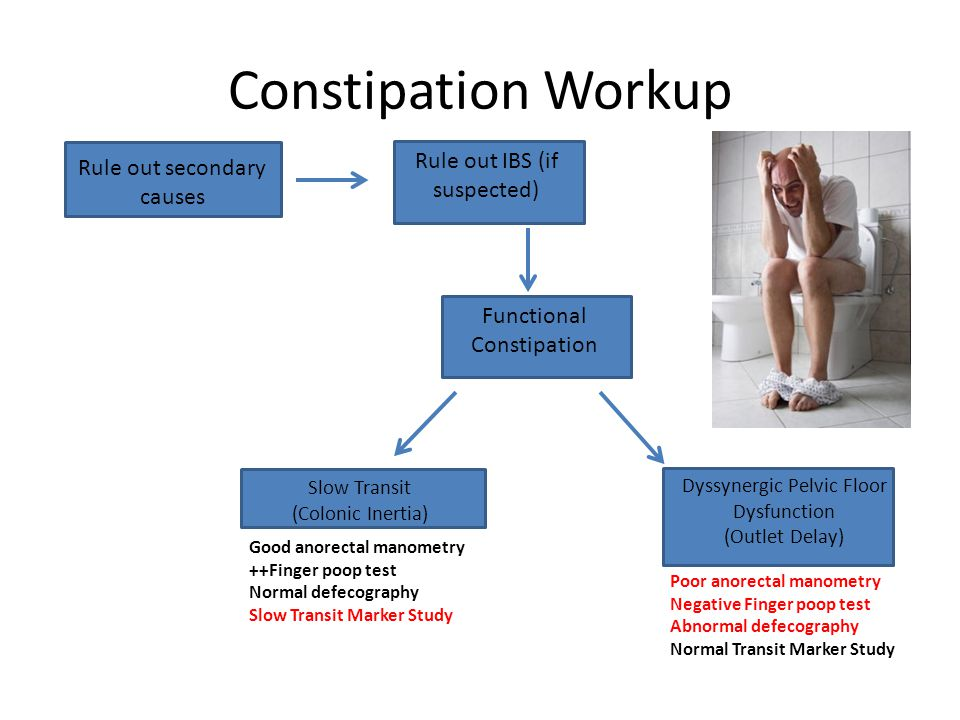Constipation Workup Rule out IBS (if suspected)