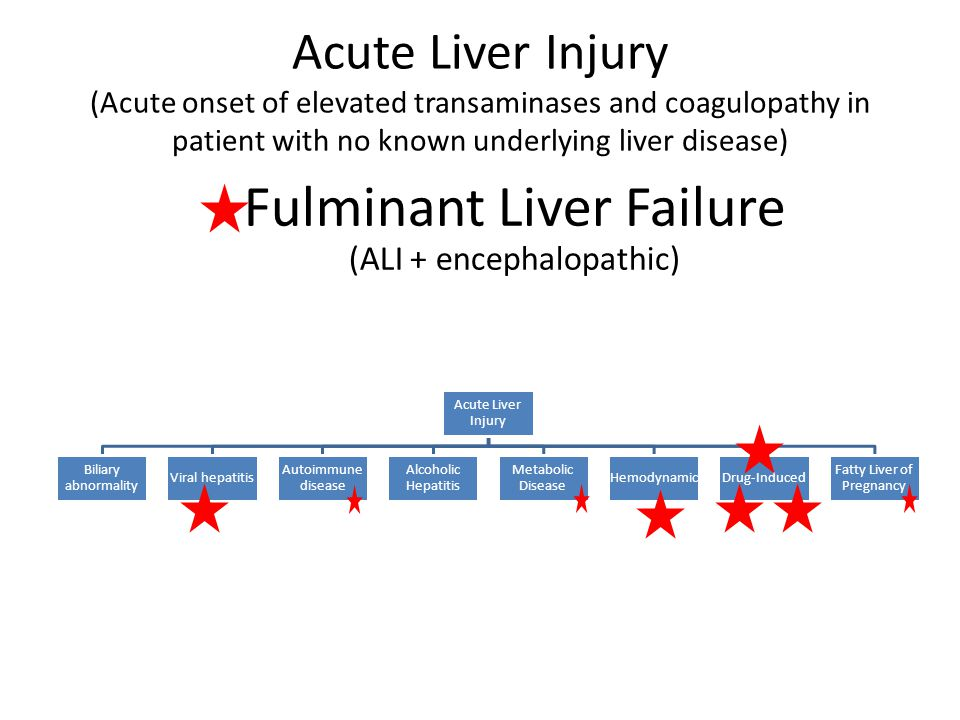 Fulminant Liver Failure