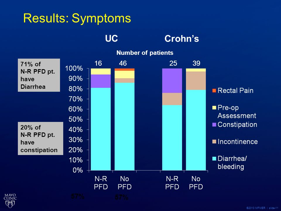 Results: Symptoms UC Crohn's 16 46 25 39 57% 57% Number of patients
