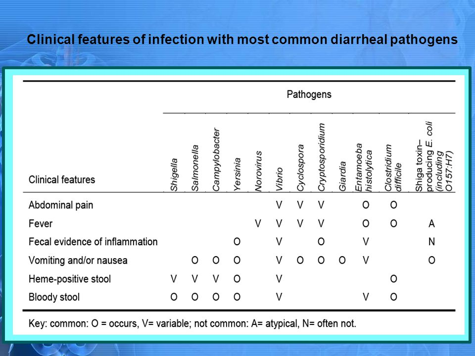 Clinical features of infection with most common diarrheal pathogens