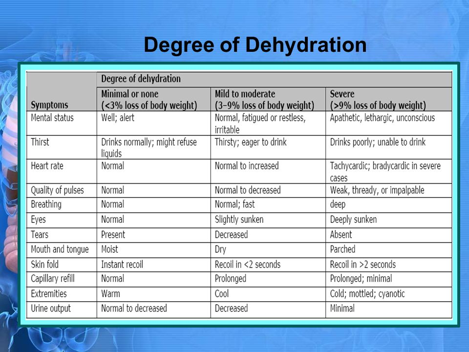 Degree of Dehydration