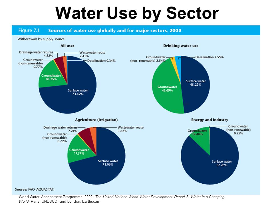 Water Use by Sector
