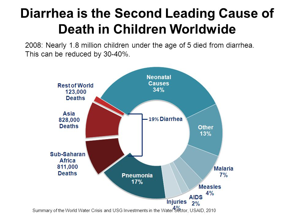 Diarrhea is the Second Leading Cause of Death in Children Worldwide