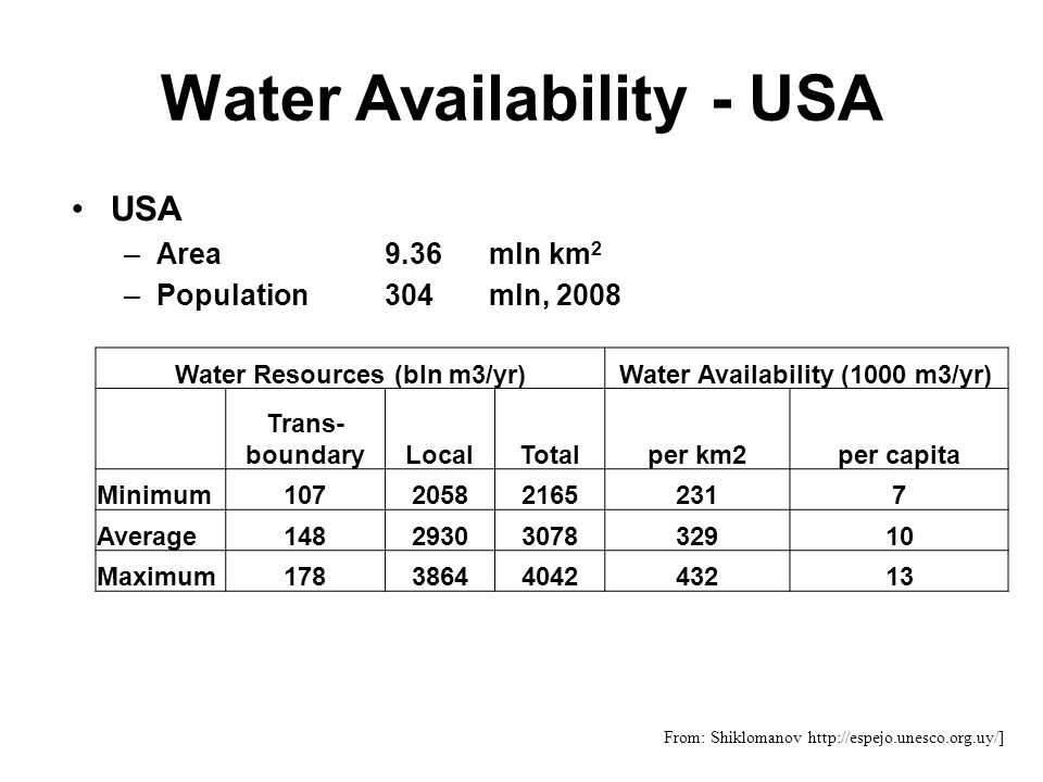 Water Availability - USA