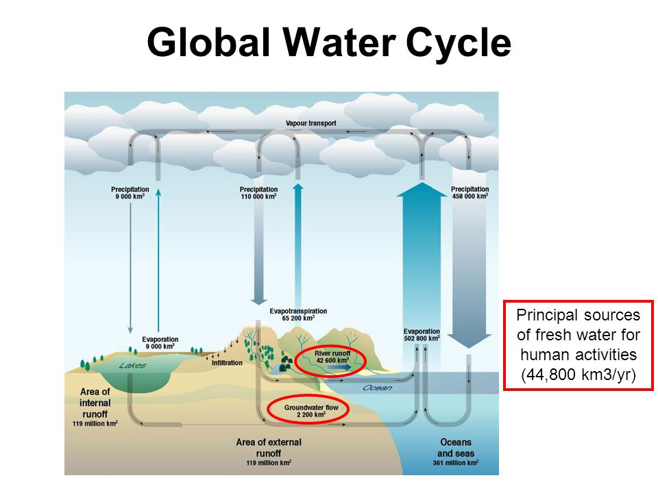 Principal sources of fresh water for human activities
