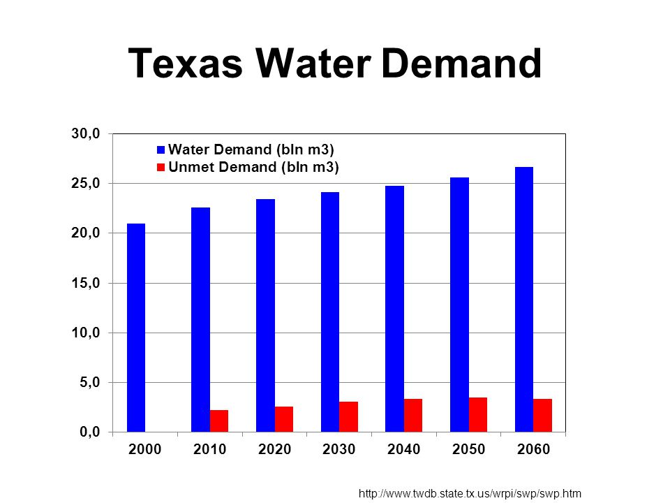 Texas Water Demand http://www.twdb.state.tx.us/wrpi/swp/swp.htm
