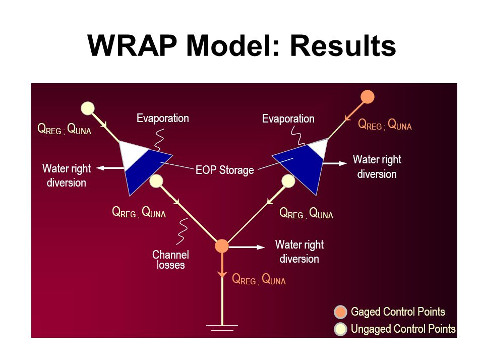 WRAP Model: Results