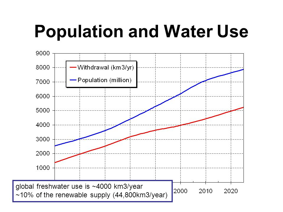 population and water resources It is based on data related to the quantity of water resources and uses a water-balance approach for  divided by the nation's population and.