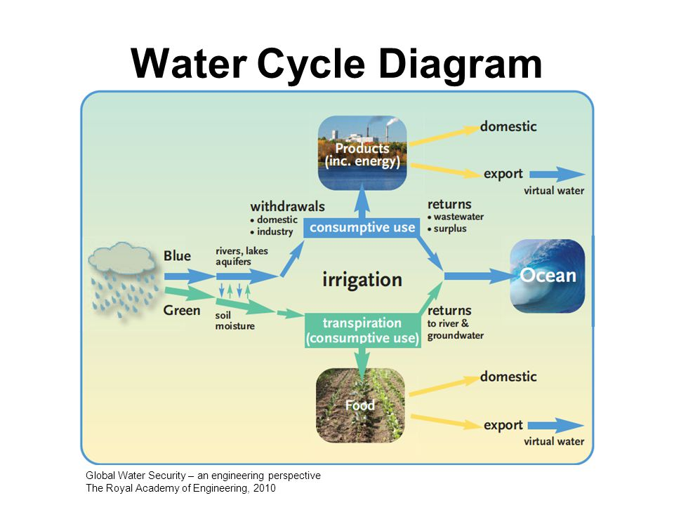 Water Cycle Diagram Global Water Security – an engineering perspective