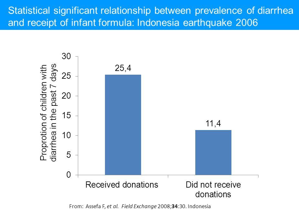From: Assefa F, et al. Field Exchange 2008;34:30. Indonesia