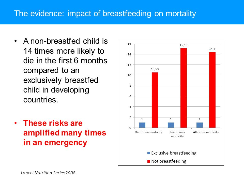 The evidence: impact of breastfeeding on mortality