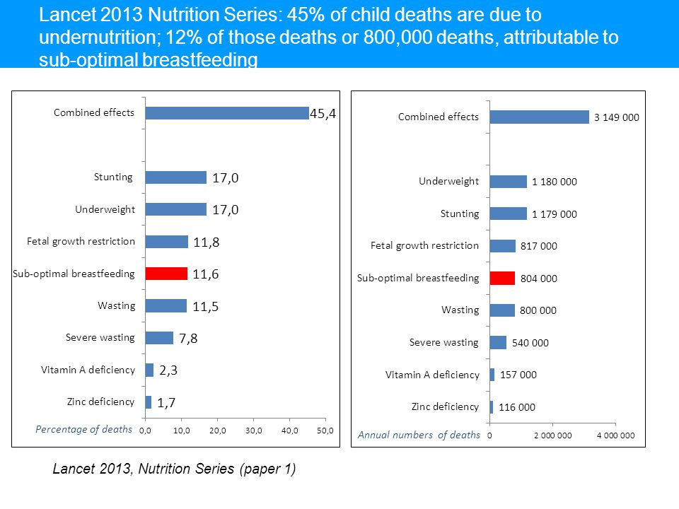 Lancet 2013 Nutrition Series: 45% of child deaths are due to undernutrition; 12% of those deaths or 800,000 deaths, attributable to sub-optimal breastfeeding