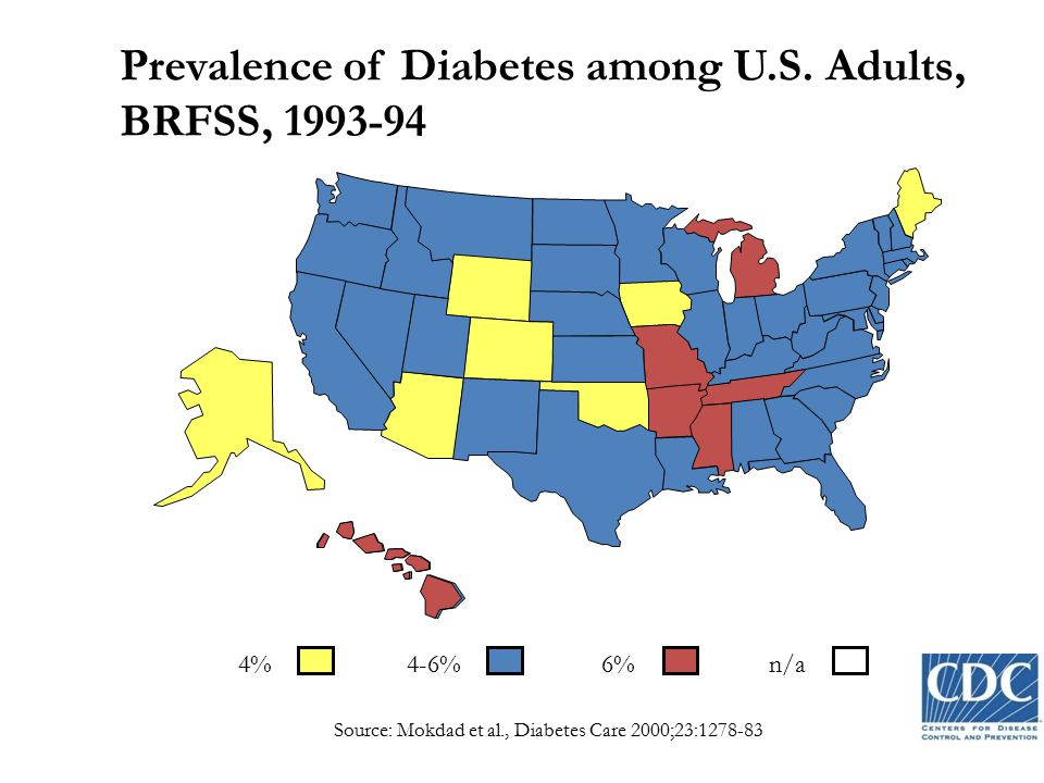 Prevalence of Diabetes among U.S. Adults, BRFSS, 1993-94