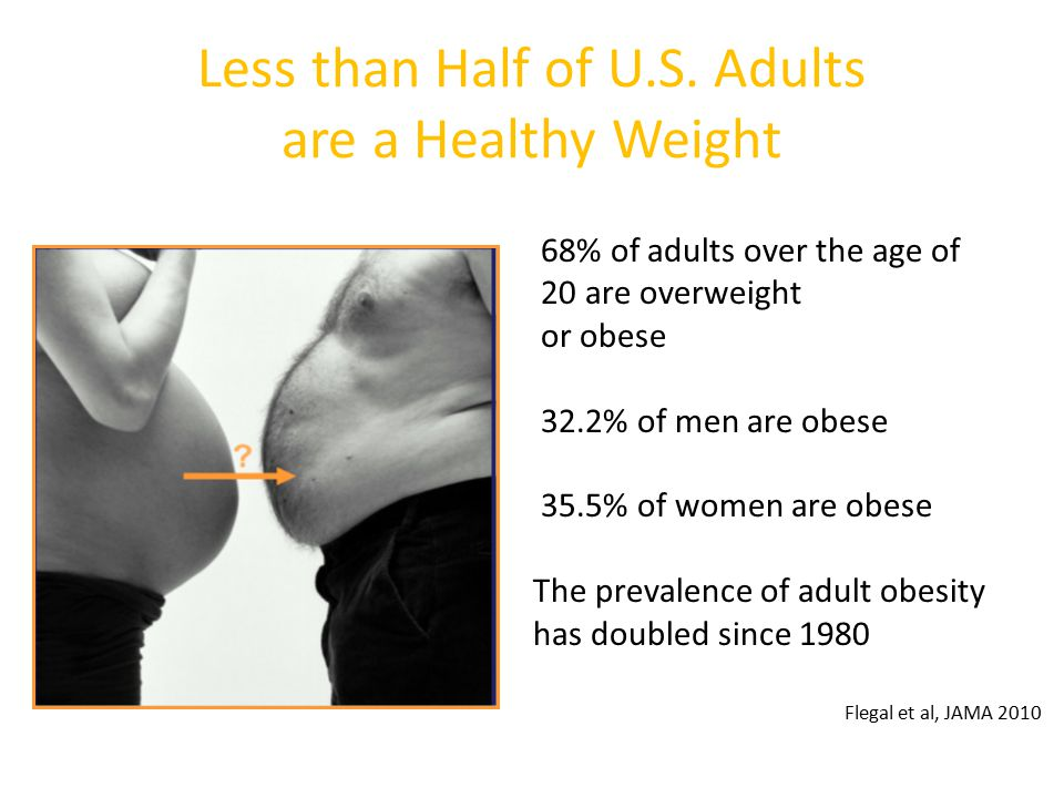 Less than Half of U.S. Adults are a Healthy Weight
