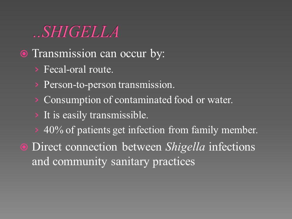 ..SHIGELLA Transmission can occur by: