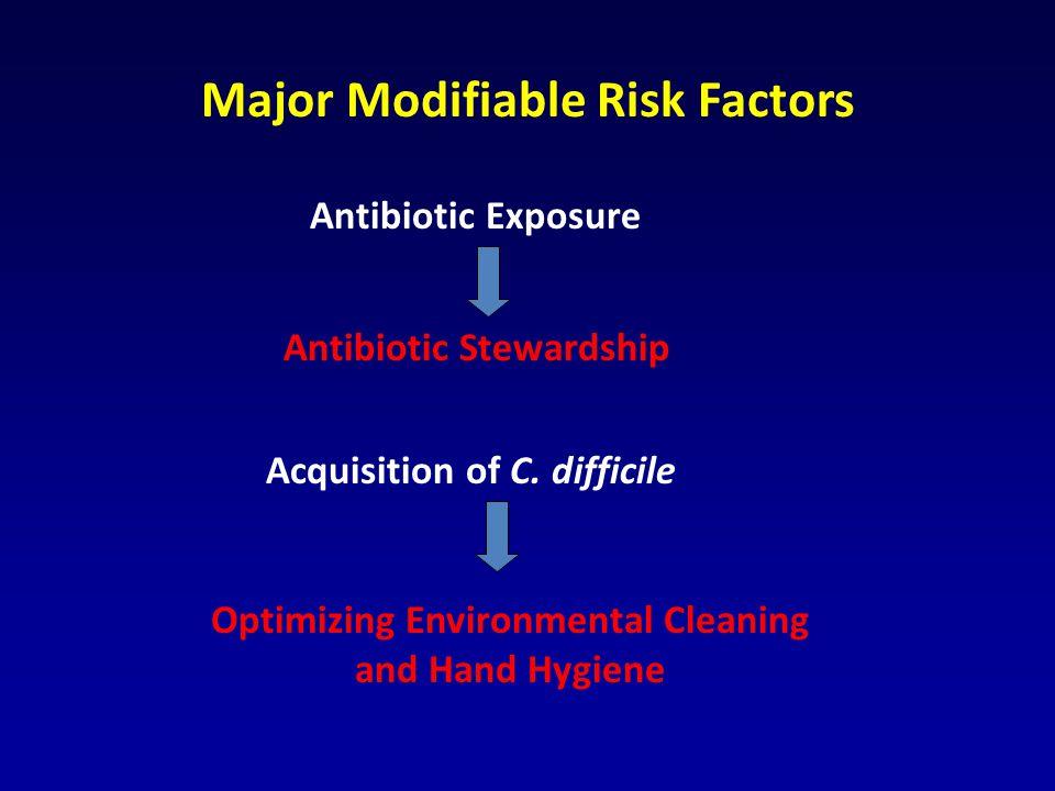 Major Modifiable Risk Factors