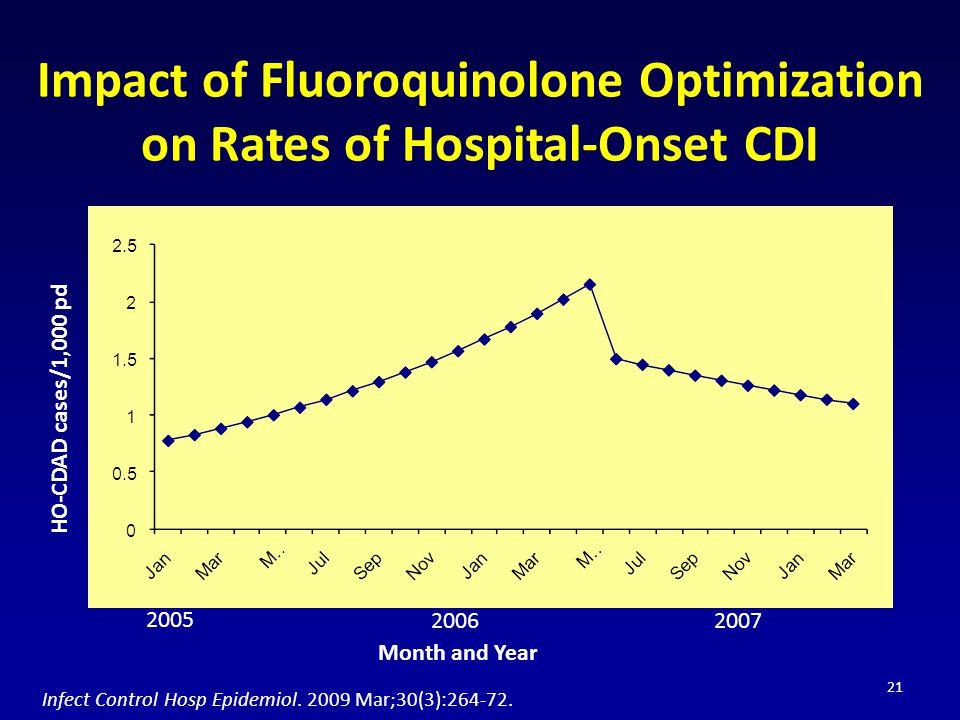 Impact of Fluoroquinolone Optimization on Rates of Hospital-Onset CDI
