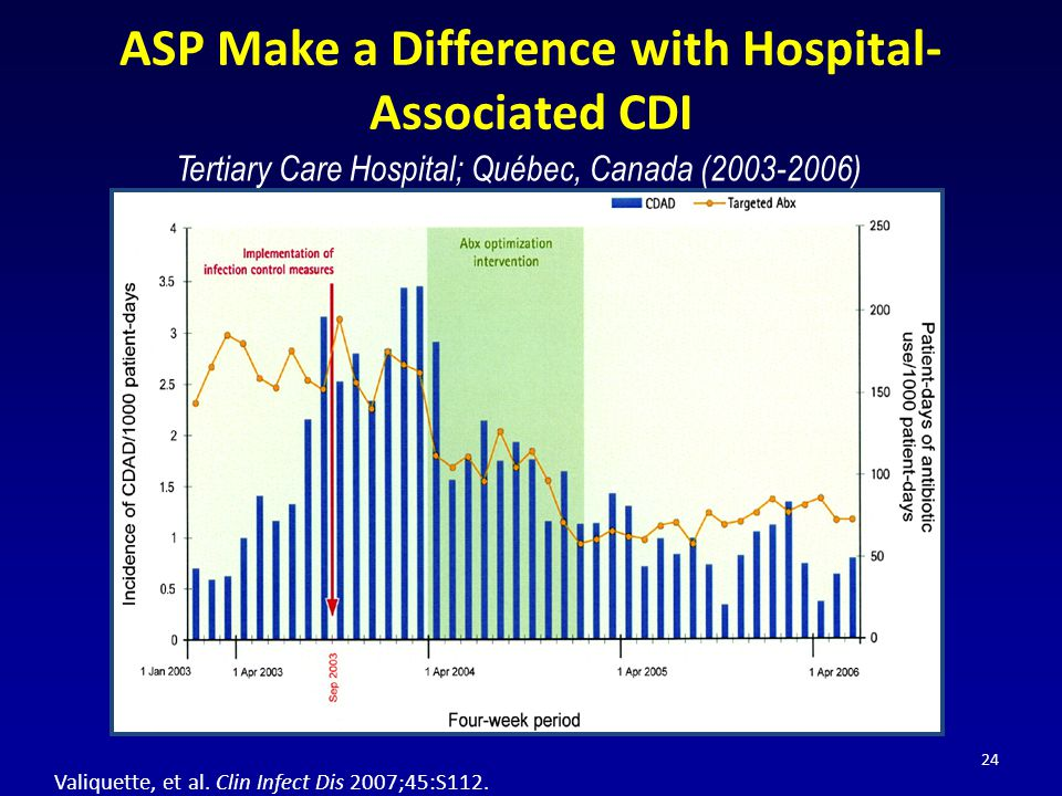 ASP Make a Difference with Hospital-Associated CDI