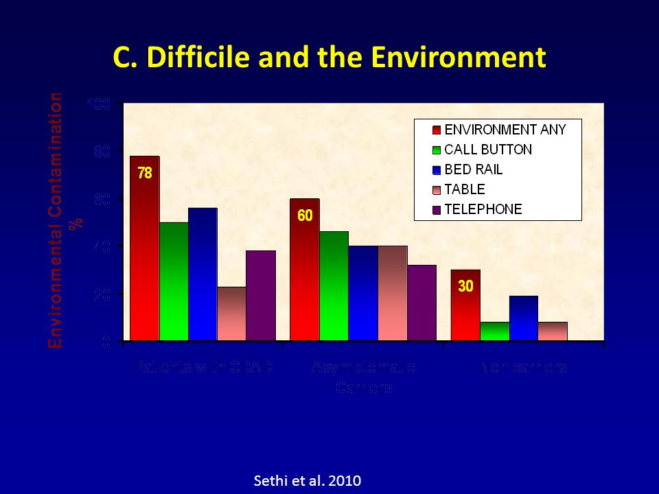 C. Difficile and the Environment
