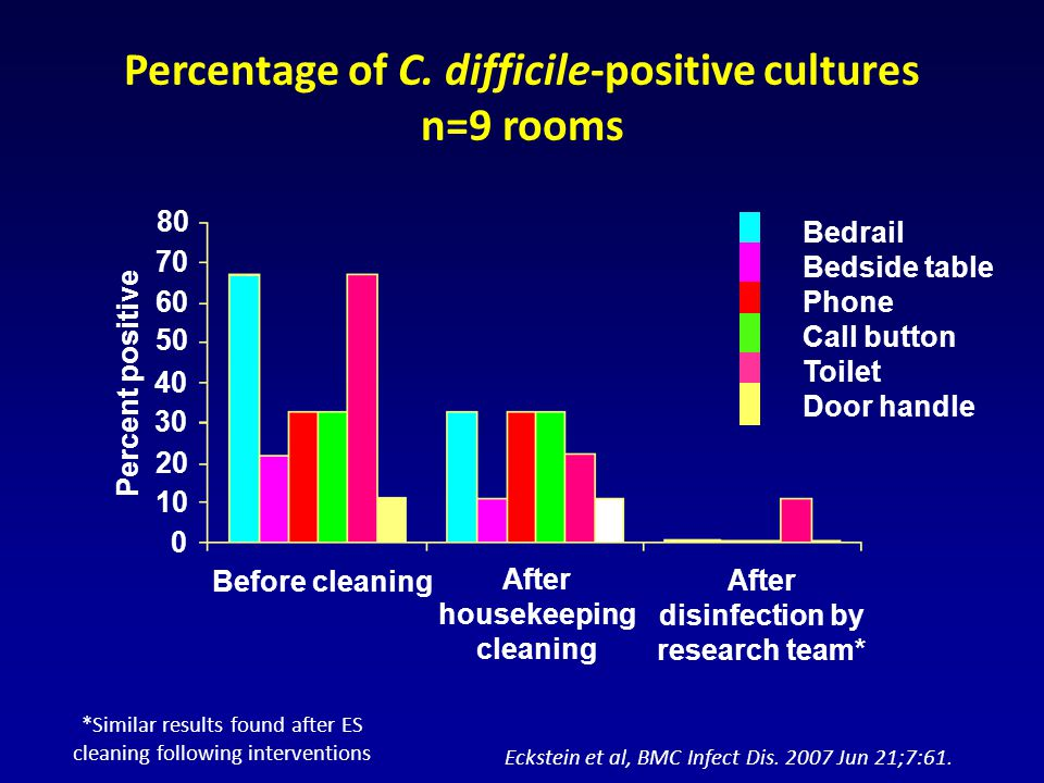Percentage of C. difficile-positive cultures n=9 rooms