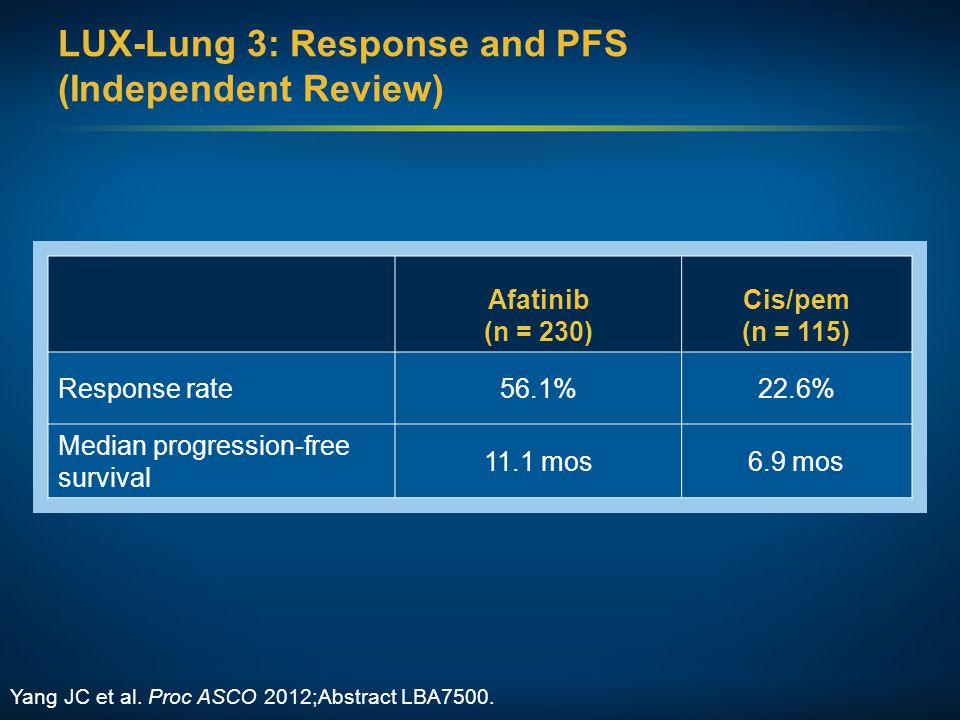 LUX-Lung 3: Response and PFS (Independent Review)