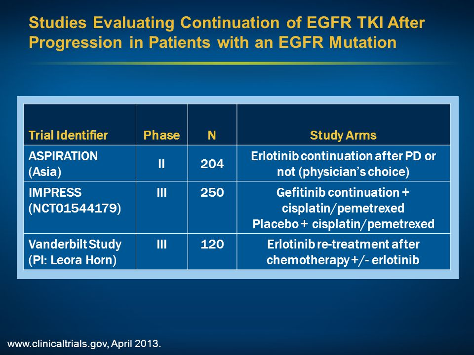 Studies Evaluating Continuation of EGFR TKI After Progression in Patients with an EGFR Mutation