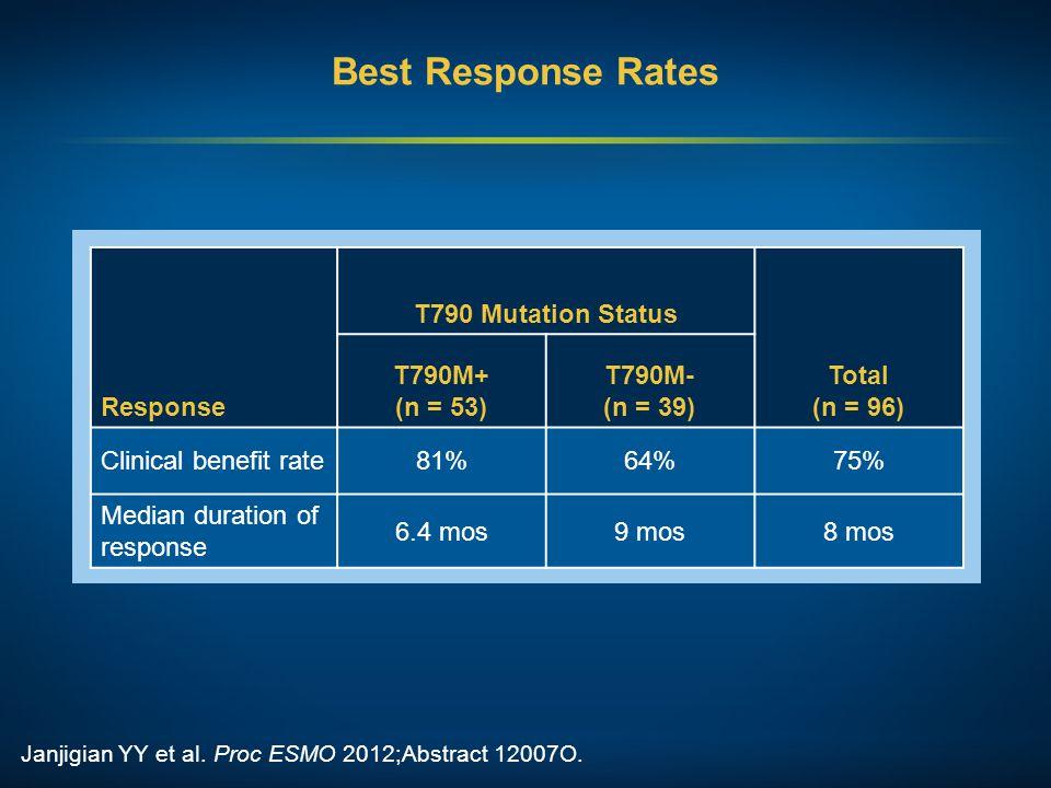 Best Response Rates Response T790 Mutation Status Total (n = 96)