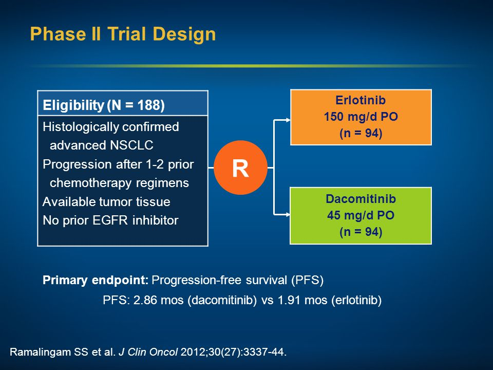 R Phase II Trial Design Eligibility (N = 188) Histologically confirmed