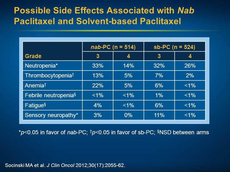 Possible Side Effects Associated with Nab Paclitaxel and Solvent-based Paclitaxel