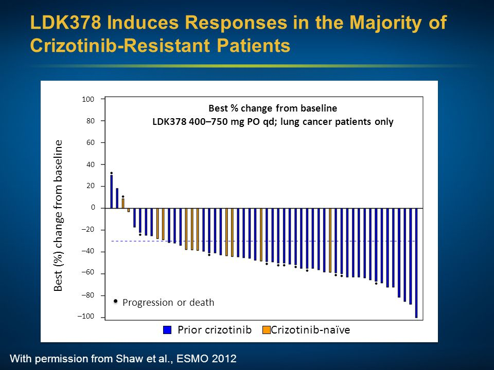 LDK378 Induces Responses in the Majority of Crizotinib-Resistant Patients