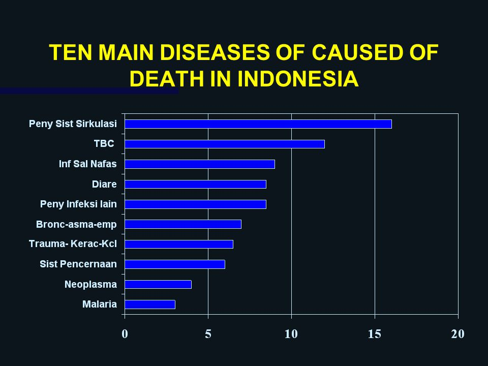 TEN MAIN DISEASES OF CAUSED OF DEATH IN INDONESIA
